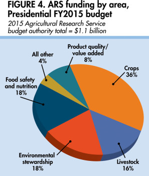 Animal research continues to lag far behind crop research in resource allocation in the proposed ARS funding.